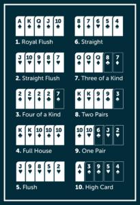 Volgorde poker hands